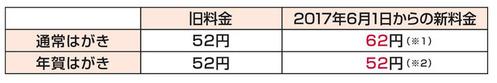 年賀2018-52円表
