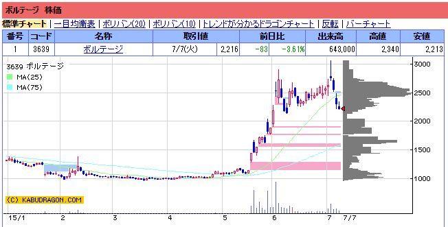 ボルテージ 株価