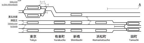 東京~田町配線図
