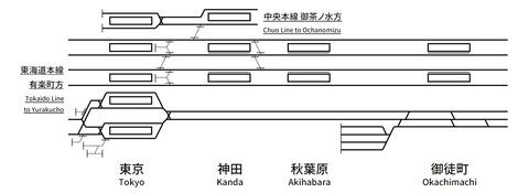 東京~御徒町配線略図