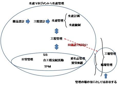 工程管理の概念図