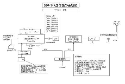 第6・第7送信機系統図