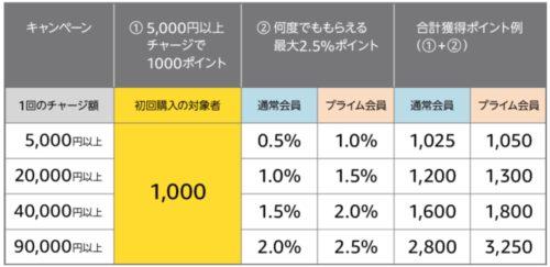 【Amazon】5000円以上チャージで1000ポイントもらえる「初回購入限定キャンペーン」!2回目以降も最大25還元!!