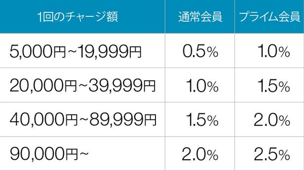 【Amazon】ギフト券チャージで最大25還元キャンペーン中!