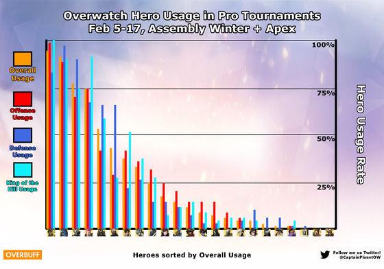 【オーバーウォッチ】ライバル・プレイシーズン3終了!最終的なティアーや使用率等を紹介