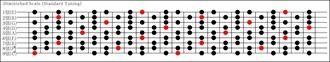 9弦ディミニッシュスケール
