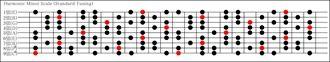 9弦ハーモニックマイナースケール