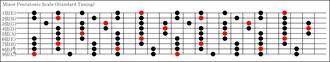 9弦マイナーペンタトニックスケール