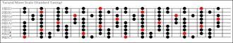 9弦マイナースケール