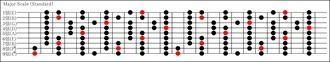 9弦メジャースケール