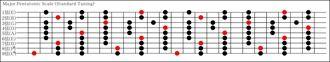 9弦メジャーペンタトニックスケール