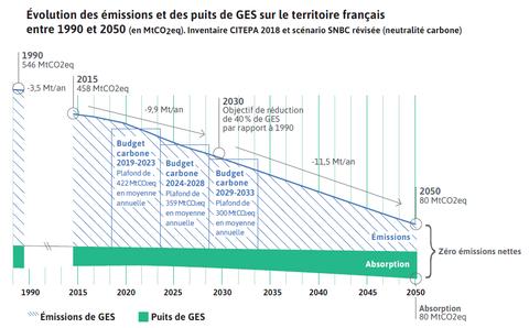 Trajectoire et budgets carbone