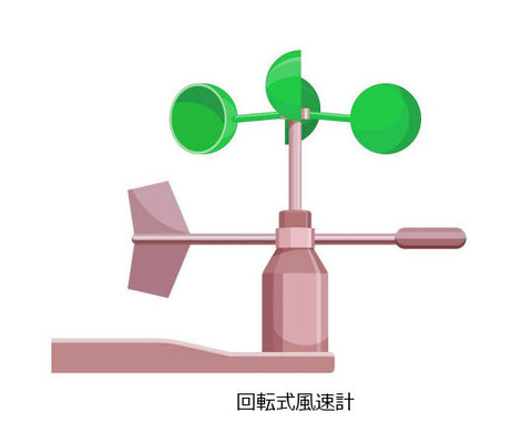cup_anemometer