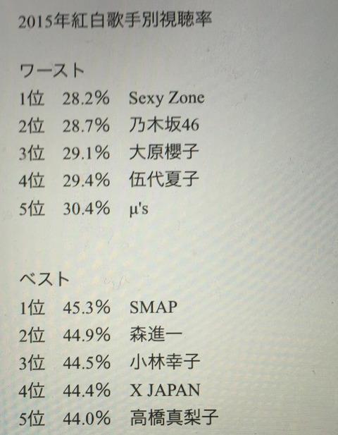 【悲報】森進一の公式サイトが乃木坂の紅白歌手別視聴率が全歌手中ワースト2位28.7%だったことをバラすwwwwwwwwwwwwwww