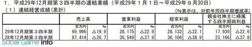ガンホー、3Qは売上高19%減!主力の「パズドラ」の売上高が減少