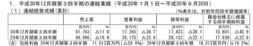 【ガンホー】3Qは売上高11%減、営業利益38減!主力「パズドラ」の不振で