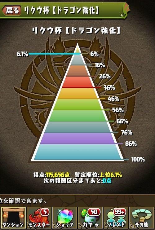 【パズドラ速報】暫定6%王冠ボーダーはコチラ!リクウ杯終了に対する反応まとめ【ランキングダンジョン】