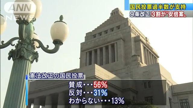 【世論調査】憲法改正の国民投票、賛成が反対を上回る