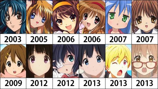 【分かる】アニメ制作会社「京都アニメーション」にありがちなことwwwwww