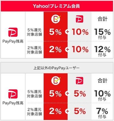 PayPay還元率