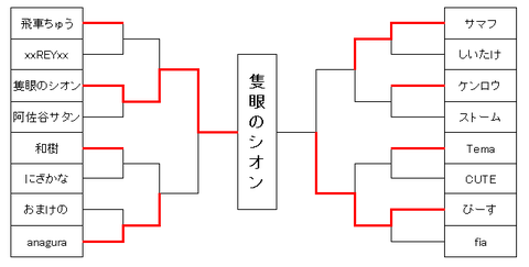 第3回東大ぷよぷよ大会トナメ
