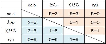 6月20日オフライン定例会