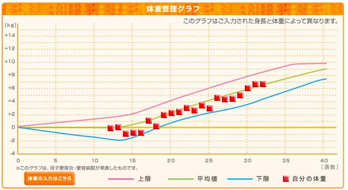 増加 妊娠 グラフ 体重
