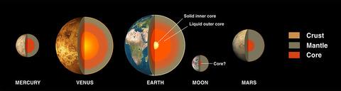 1200px-Terrestial_Planets_internal_en