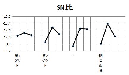 7SN_effect