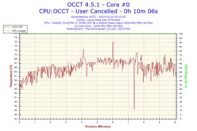 2017-11-13-19h12-Temperature-Core #0