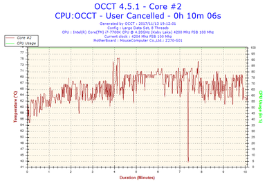 2017-11-13-19h12-Temperature-Core #2