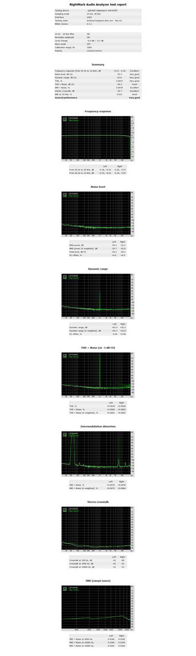 RightMark Audio Analyzer test - [ASIO] Yamaha Steinberg USB ASIO