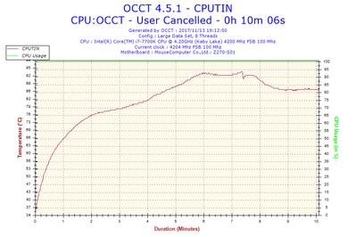 2017-11-13-19h12-Temperature-CPUTIN