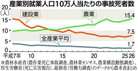 日本で一番死亡する確率が高い職業wwwwwww