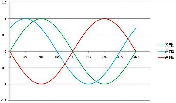 Phase Waves : 図形の角 : すべての講義