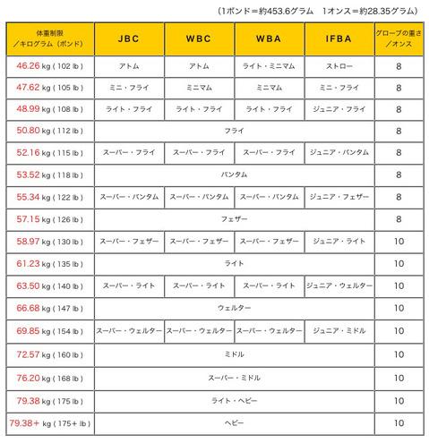 ボクシング女子の階級表