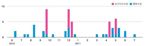試合数グラフ