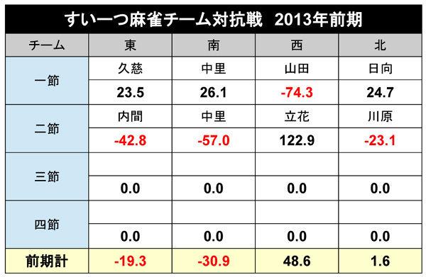 シーズン成績2013_02