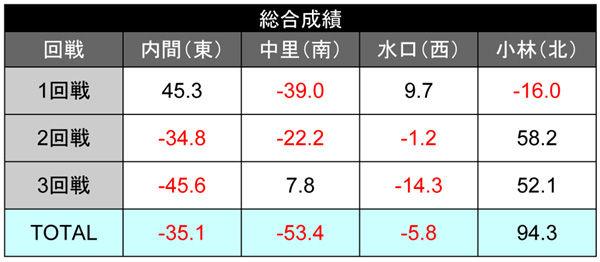 score_1121_すいーつ総合成績600