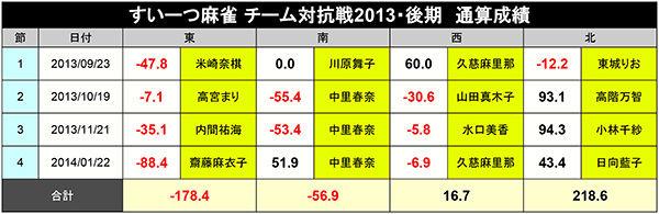 2013後期_通算成績600