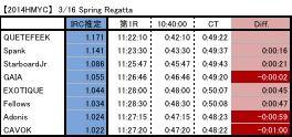 IRC Spring