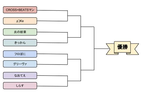 CB_UT 1st トーナメント表
