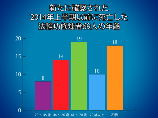2014-07-19_02_Age_Distribution_3