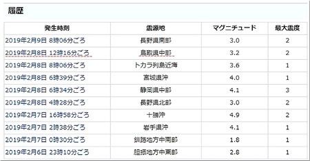 地震情報20190209