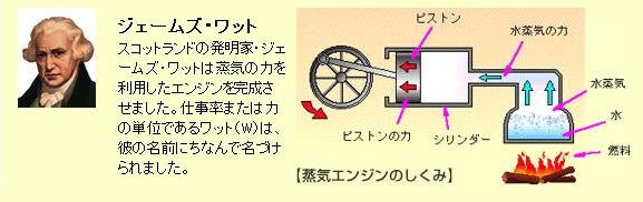 ジェームズ・ワットと蒸気機関の仕組み