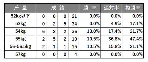 0704_ラジオNIKKEI賞_傾向5