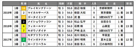 0704_ラジオNIKKEI賞_傾向6