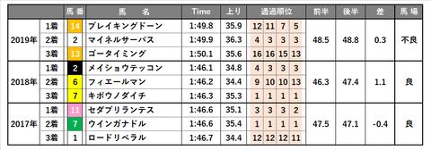 0704_ラジオNIKKEI賞_傾向7