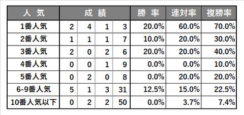 0628_宝塚記念_傾向3