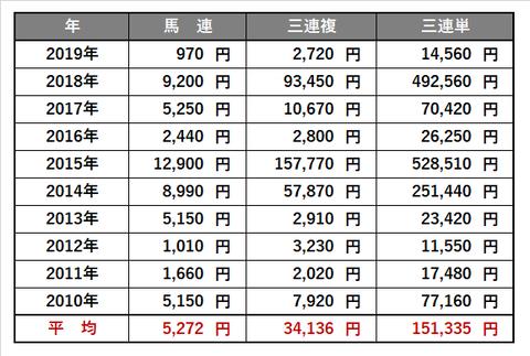 0628_宝塚記念_傾向4